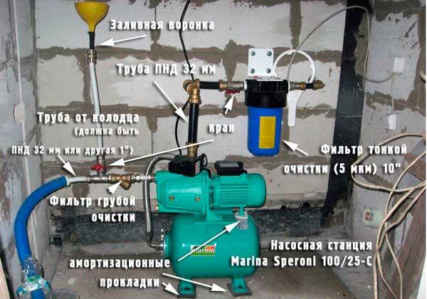Сонника насос автомат поверхностный для обвязки скважины на даче самая могучая