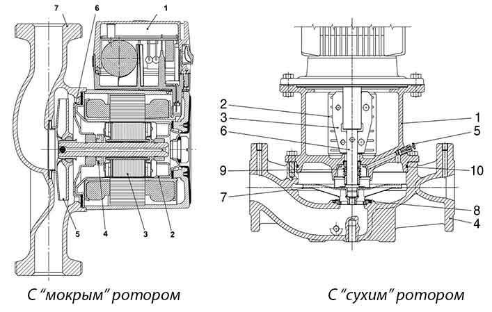 Схема насоса с сухим и мокрым типами ротора