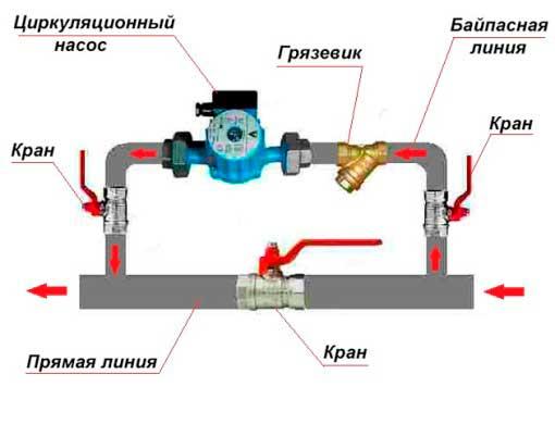 Порядок расположения элементов байпаса