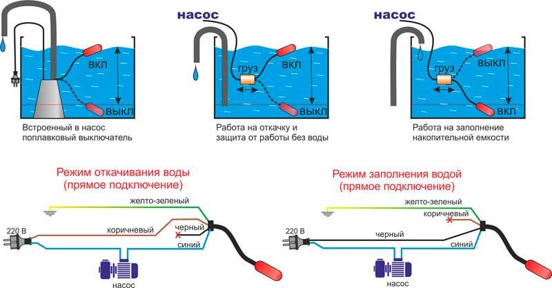 Схема работы встроенного в насос поплавкового выключателя