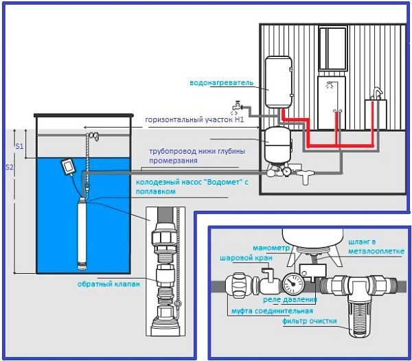 Схема установки насоса в колодец и соединение с водопроводом