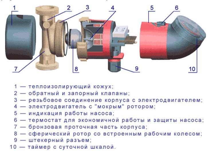 Из чего состоит циркуляционный насос